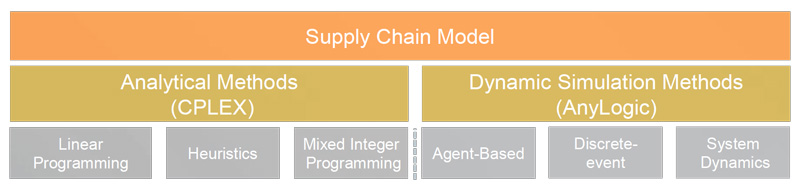 Benefits of supply chain simulation software