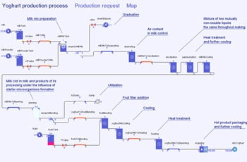 Yoghurt Factory Model – Production Process Inside the Factory